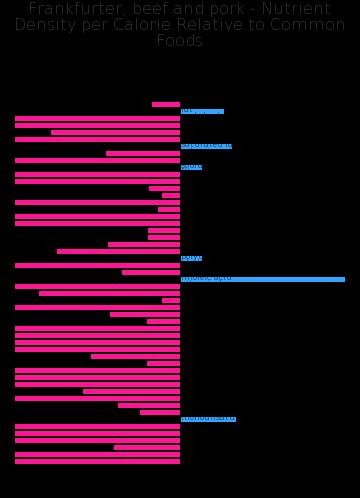 Frankfurter, beef and pork nutrient composition bar chart