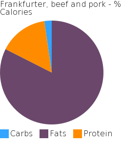 Frankfurter, beef and pork macronutrient pie chart
