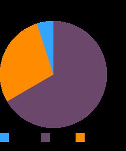 Frankfurter, chicken macronutrient pie chart