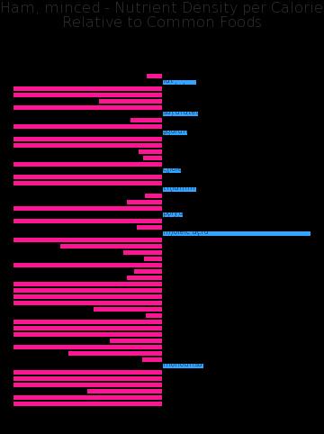 Ham, minced nutrient composition bar chart