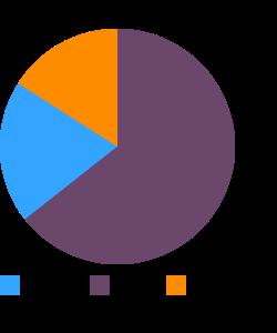 Ham salad spread macronutrient pie chart