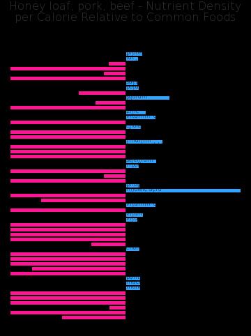 Honey loaf, pork, beef nutrient composition bar chart