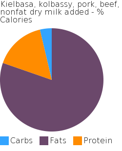 Kielbasa, kolbassy, pork, beef, nonfat dry milk added macronutrient pie chart