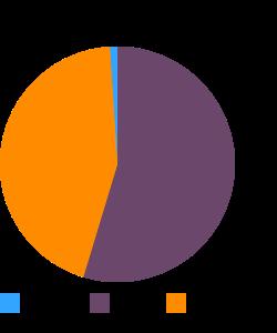 Lebanon bologna, beef macronutrient pie chart