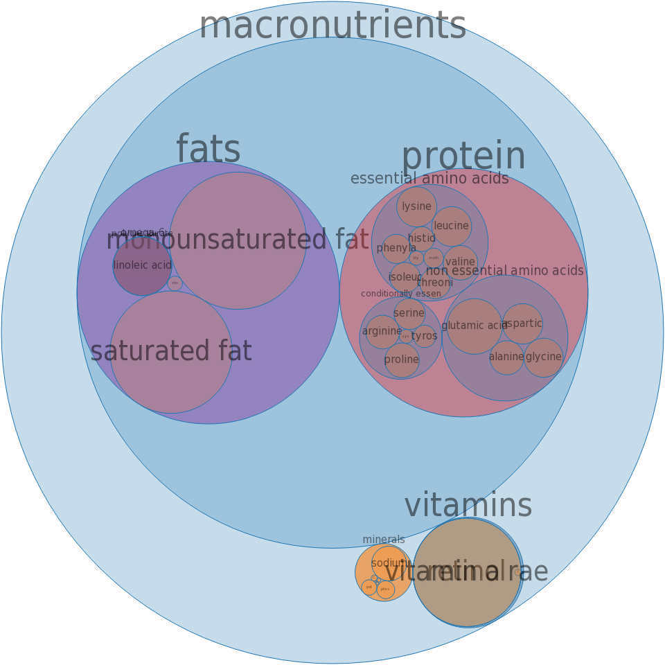 Liver sausage, liverwurst, pork -all nutrients by relative proportion - including vitamins and minerals