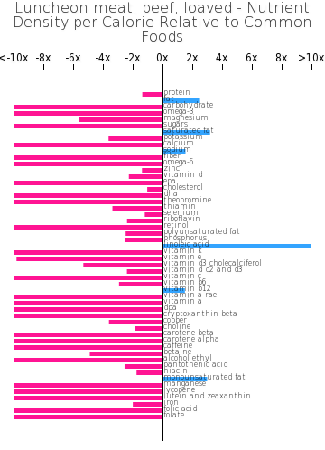 Luncheon meat, beef, loaved nutrient composition bar chart
