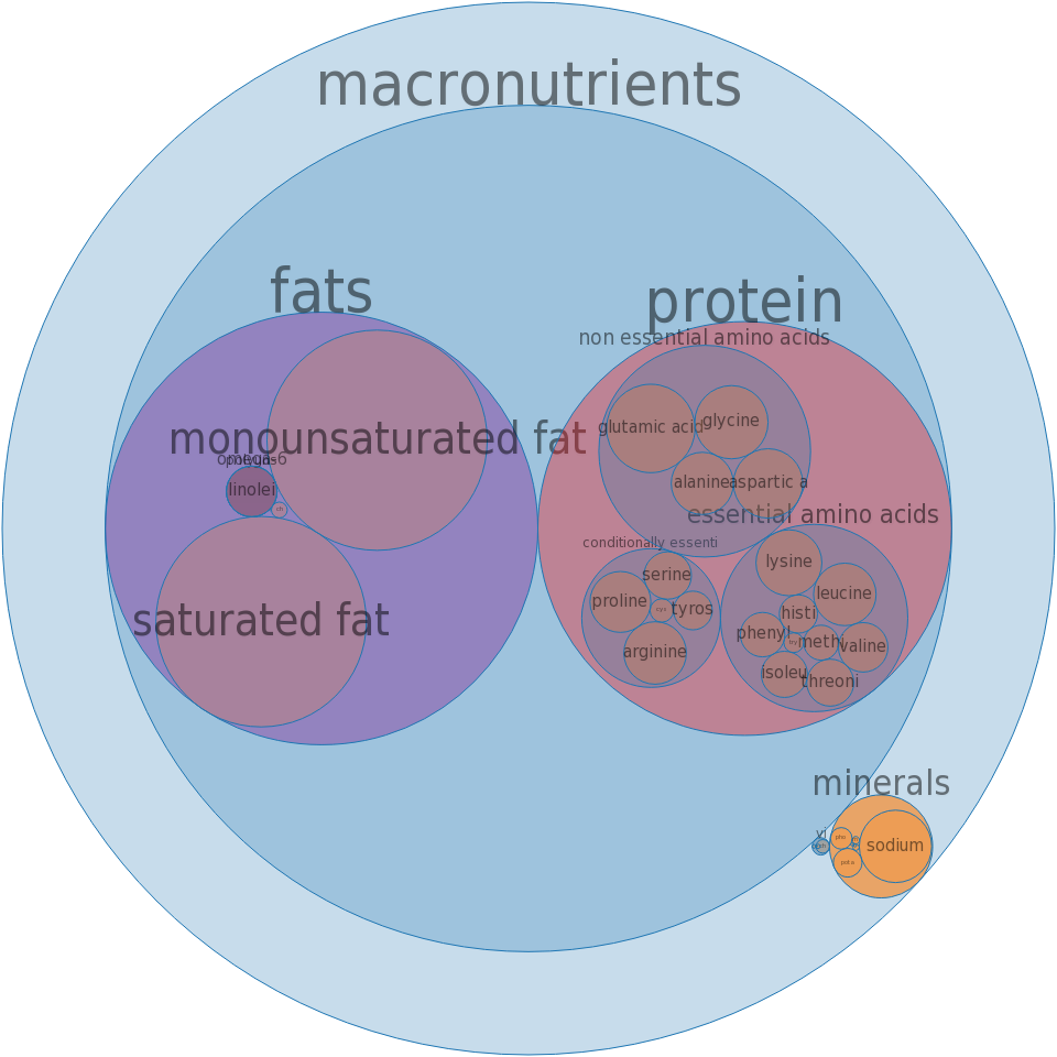 Luncheon meat, beef, loaved -all nutrients by relative proportion - including vitamins and minerals