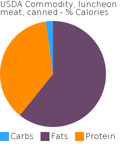 USDA Commodity, luncheon meat, canned macronutrient pie chart