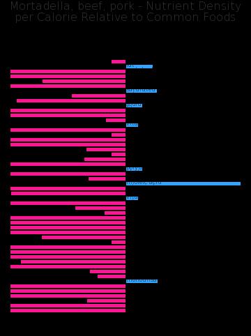 Mortadella, beef, pork nutrient composition bar chart