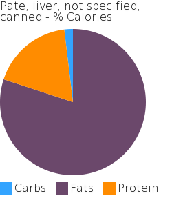 Pate, liver, not specified, canned macronutrient pie chart