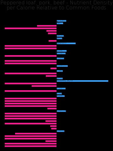 Peppered loaf, pork, beef nutrient composition bar chart