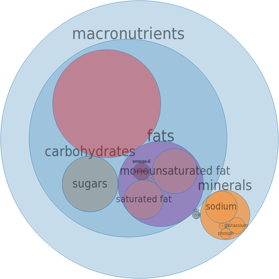Peppered loaf, pork, beef -all nutrients by relative proportion - including vitamins and minerals