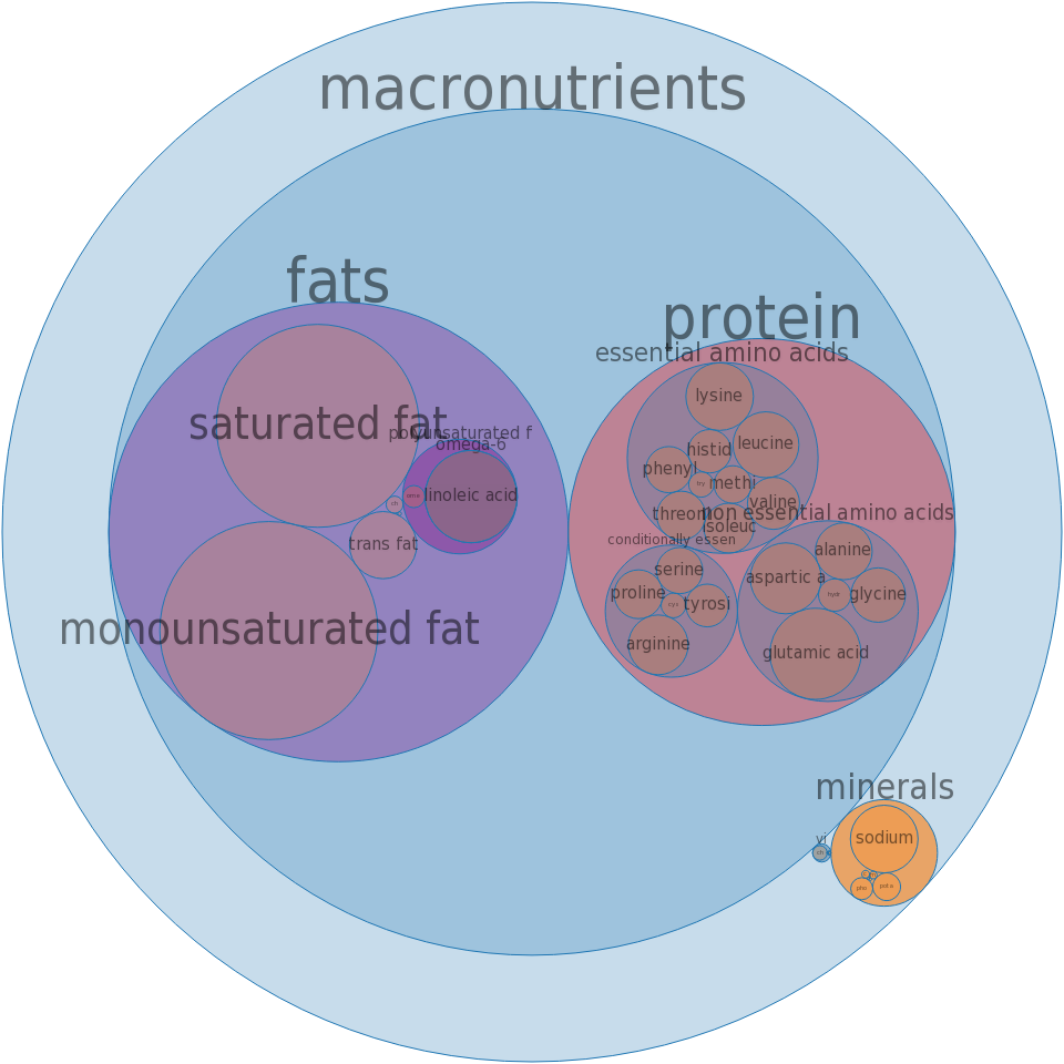Pepperoni, pork, beef -all nutrients by relative proportion - including vitamins and minerals