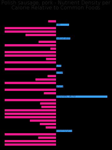 Polish sausage, pork nutrient composition bar chart