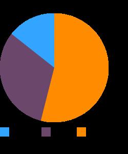 Luxury loaf, pork macronutrient pie chart