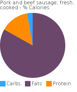 Pork and beef sausage, fresh, cooked macronutrient pie chart