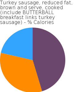 Turkey sausage, reduced fat, brown and serve, cooked (include BUTTERBALL breakfast links turkey sausage) macronutrient pie chart