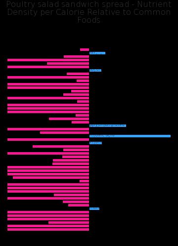 Poultry salad sandwich spread nutrient composition bar chart