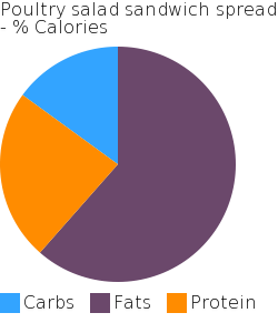 Poultry salad sandwich spread macronutrient pie chart