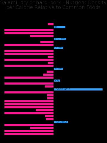 Salami, dry or hard, pork nutrient composition bar chart