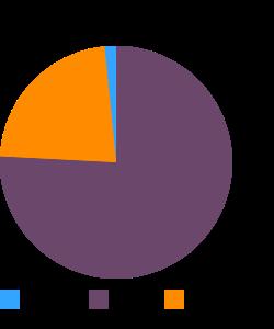 Salami, dry or hard, pork macronutrient pie chart