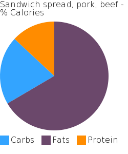 Sandwich spread, pork, beef macronutrient pie chart