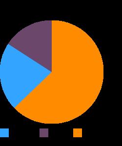 Turkey roll, light meat macronutrient pie chart