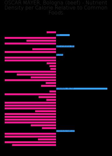 OSCAR MAYER, Bologna (beef) nutrient composition bar chart