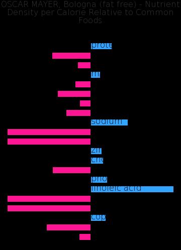 OSCAR MAYER, Bologna (fat free) nutrient composition bar chart