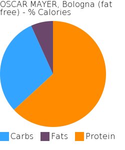 OSCAR MAYER, Bologna (fat free) macronutrient pie chart