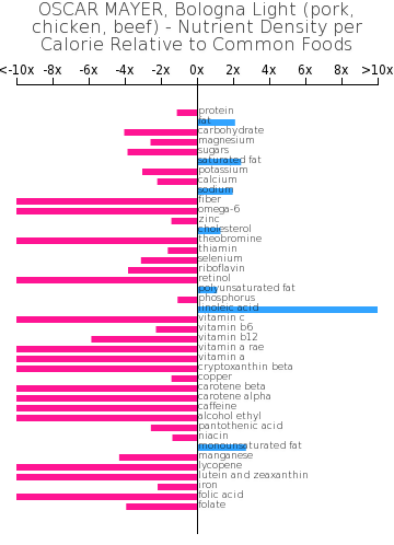 OSCAR MAYER, Bologna Light (pork, chicken, beef) nutrient composition bar chart