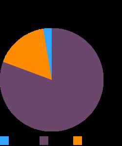 OSCAR MAYER, Braunschweiger Liver Sausage (saren tube) macronutrient pie chart