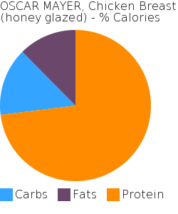 OSCAR MAYER, Chicken Breast (honey glazed) macronutrient pie chart