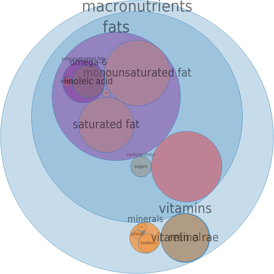 OSCAR MAYER, Liver Cheese, pork fat wrapped -all nutrients by relative proportion - including vitamins and minerals