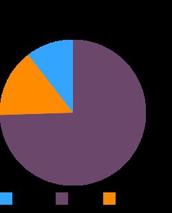 OSCAR MAYER, Olive Loaf (chicken, pork, turkey) macronutrient pie chart