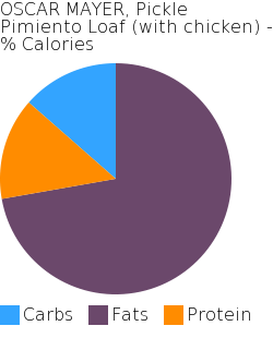 OSCAR MAYER, Pickle Pimiento Loaf (with chicken) macronutrient pie chart