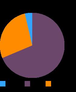 OSCAR MAYER, Salami Beef Cotto macronutrient pie chart