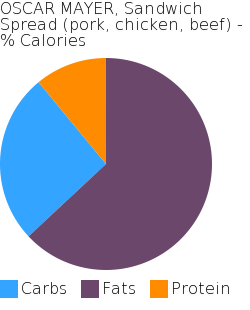 OSCAR MAYER, Sandwich Spread (pork, chicken, beef) macronutrient pie chart