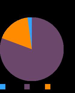 OSCAR MAYER, Smokies Sausage Little Cheese (pork, turkey) macronutrient pie chart