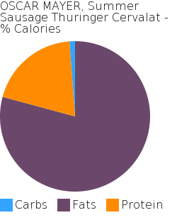 OSCAR MAYER, Summer Sausage Thuringer Cervalat macronutrient pie chart