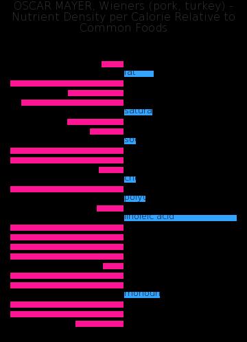 OSCAR MAYER, Wieners (pork, turkey) nutrient composition bar chart