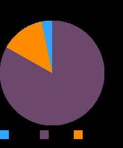 OSCAR MAYER, Wieners (pork, turkey) macronutrient pie chart
