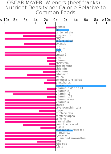 OSCAR MAYER, Wieners (beef franks) nutrient composition bar chart