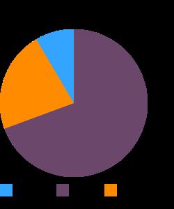 OSCAR MAYER, Wieners (beef franks, light) macronutrient pie chart