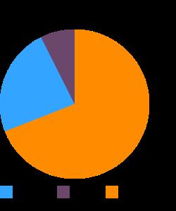 OSCAR MAYER, Wieners (fat free hot dogs) macronutrient pie chart