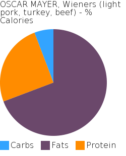 OSCAR MAYER, Wieners (light pork, turkey, beef) macronutrient pie chart