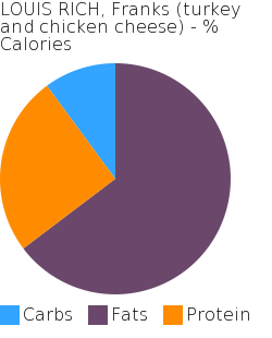 LOUIS RICH, Franks (turkey and chicken cheese) macronutrient pie chart