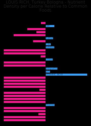 LOUIS RICH, Turkey Bologna nutrient composition bar chart