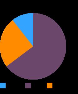 LOUIS RICH, Turkey Bologna macronutrient pie chart
