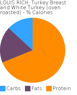 LOUIS RICH, Turkey Breast and White Turkey (oven roasted) macronutrient pie chart